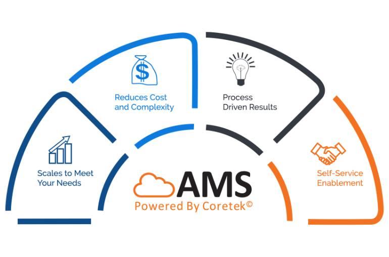 AMS value graphic