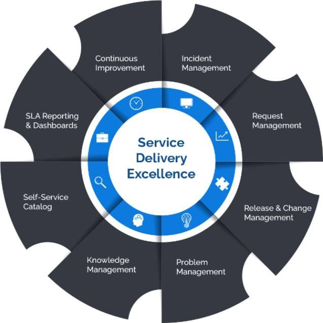 Smart Services Wheel