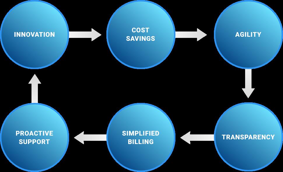 CSP approach flowchart