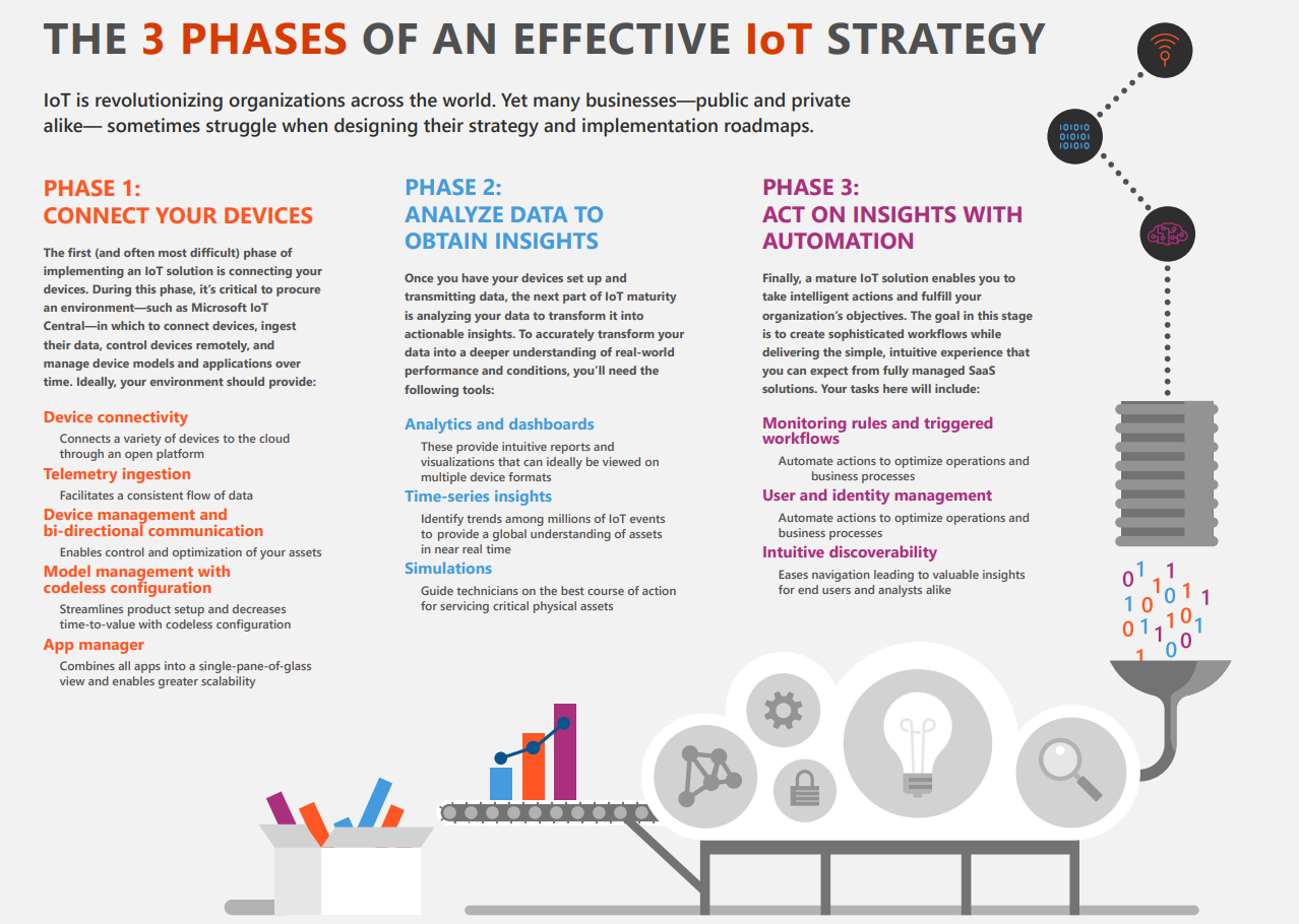 Three Phases of an Effective IoT Strategy