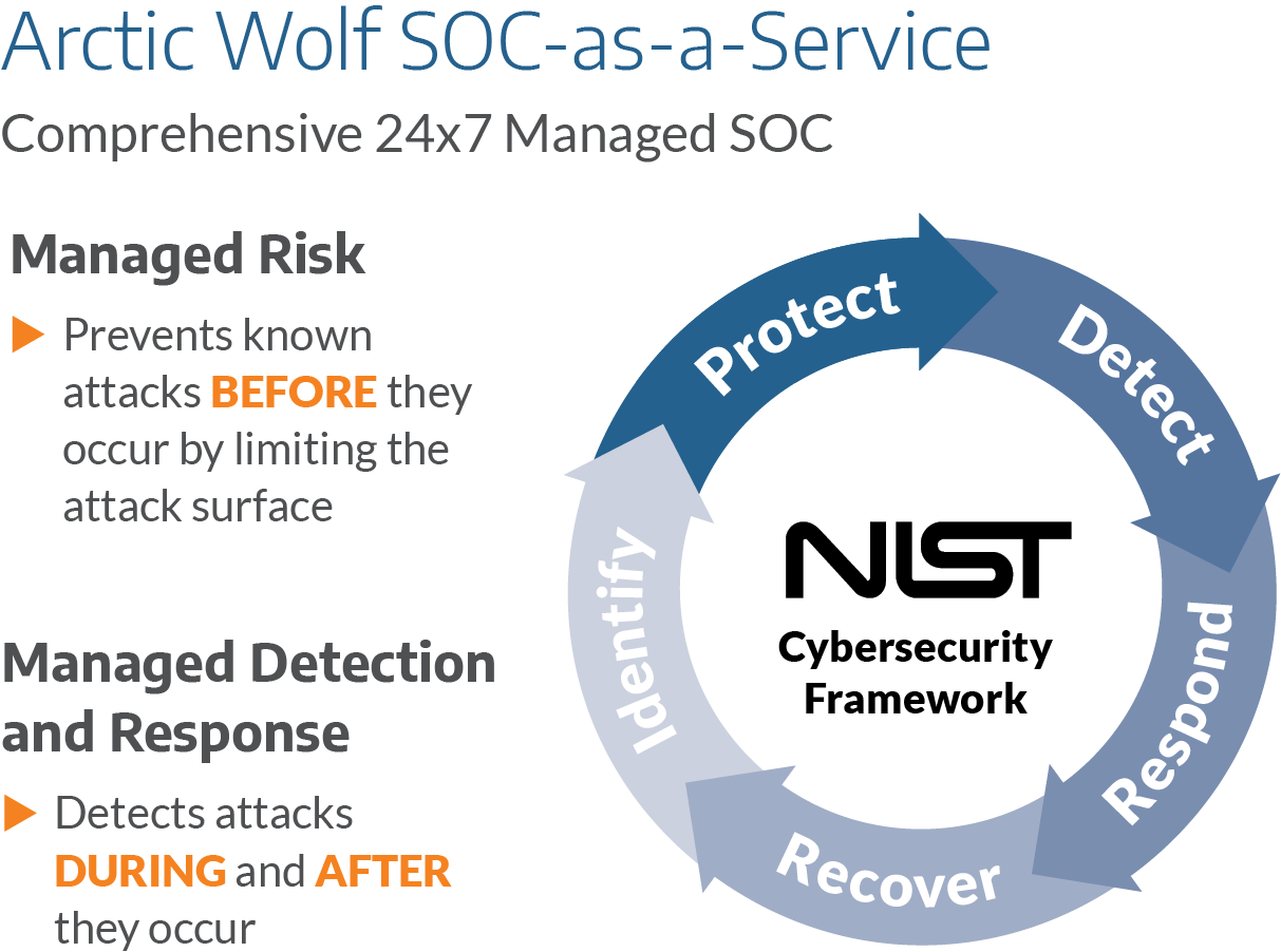 TekTuesday - Arctic Wolf for your Security Operation Center (SOC)